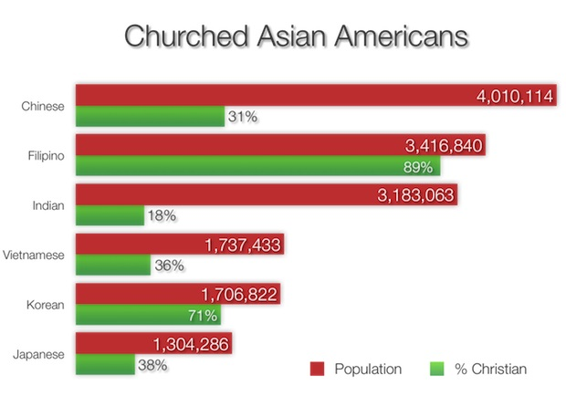 BH71-20-7808-圖3-Churched Asian Americans
