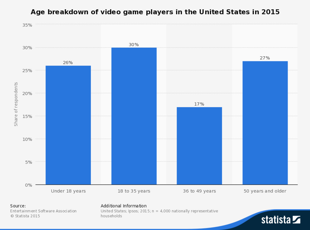 statistic_id189582_age-of-us-video-game-players-in-2015