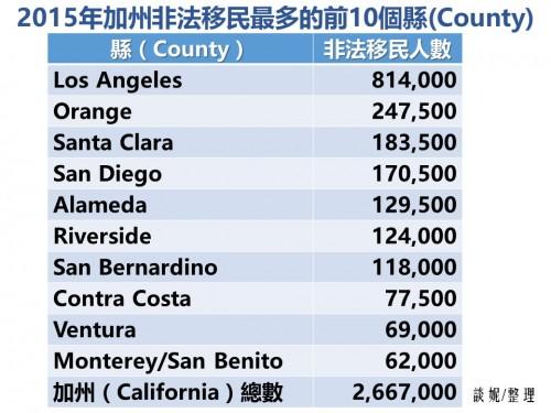 2015年加州非法移民人口最多的幾個縣.中文