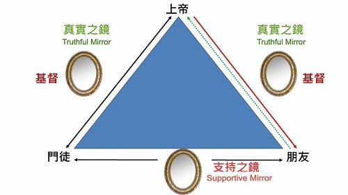 BH77-36-8129-圖3-雙鏡與人神關係