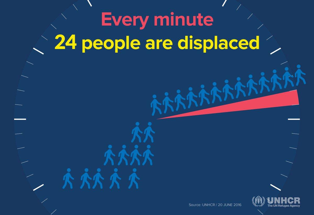 UN Refugee Report