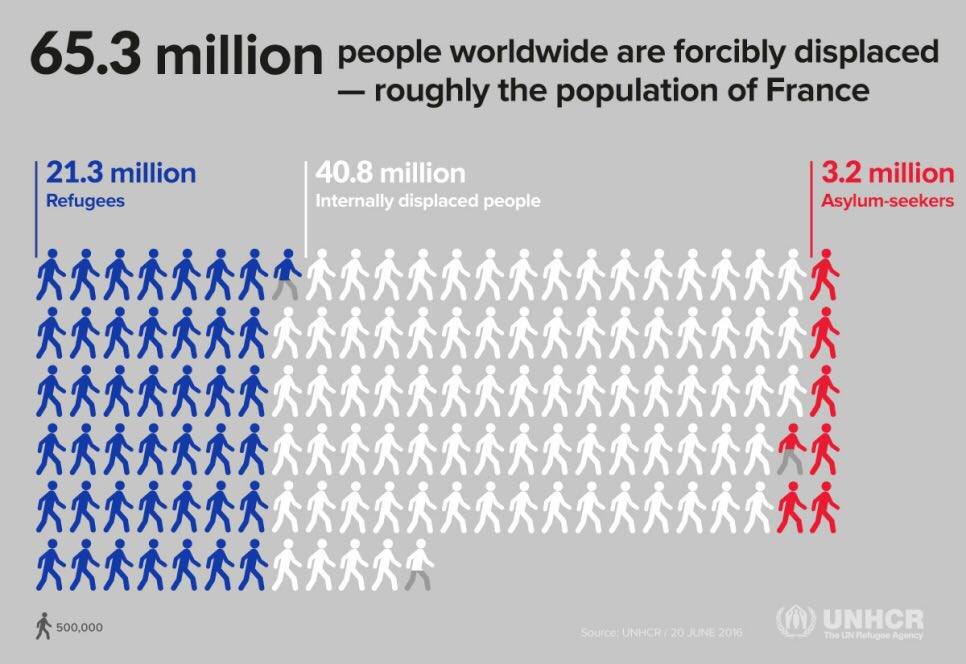 UN Refuguee Statistics